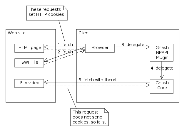Diagram showing browser fetching HTML and SWF files, and Gnash core fetching FLV video independently.