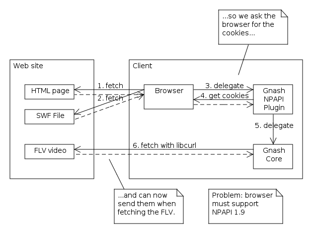 Diagram showing Gnash core asking browser for cookies, and still fetching FLV video independently.