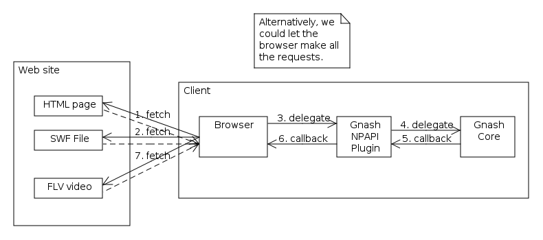 Diagram showing browser making all HTTP requests, and Gnash core requesting data through the Gnash plugin