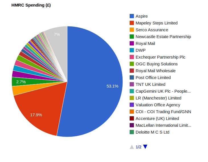HMRC spending pie chart